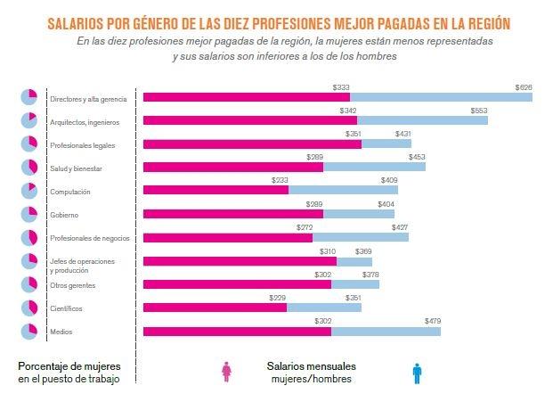 Salarios por genero y profesión.jpg
