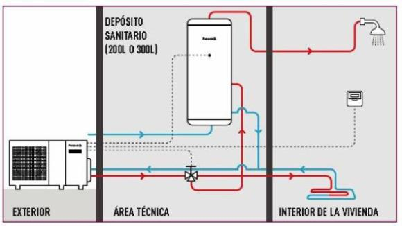 Ventajas y desventajas de una instalaci n de aerotermia for Calefaccion por aerotermia